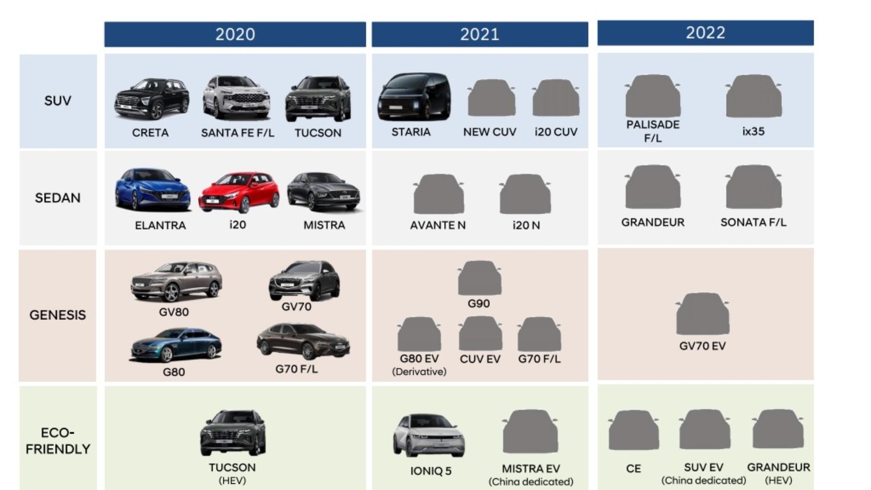 Genesis product roadmap